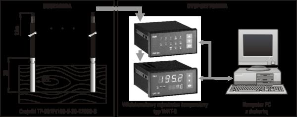 System do nadzorowania temperatury w drewnie
